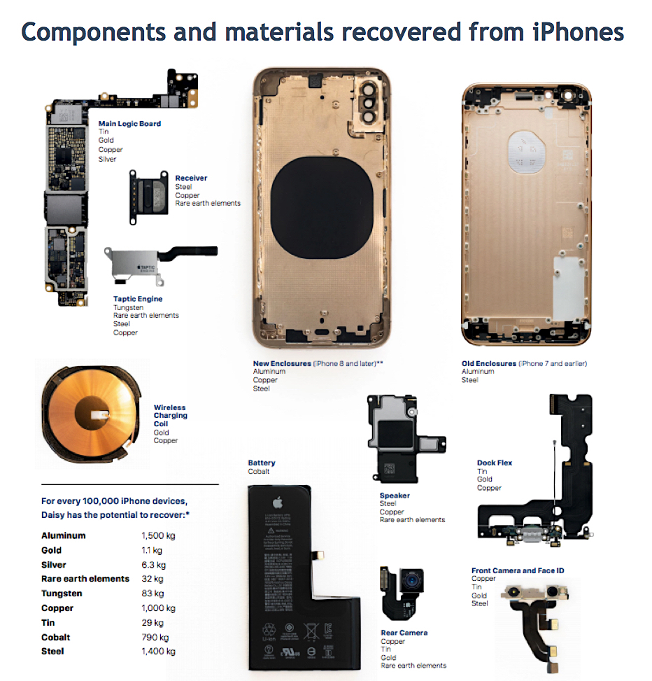 Apple to include parts made of 100% recycled rare earths in new iPhones