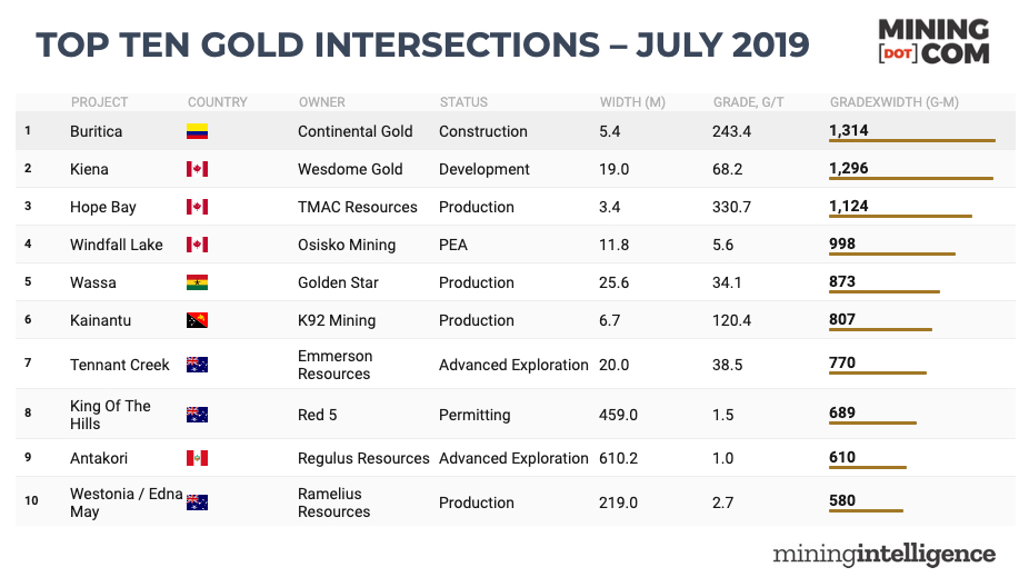 Top gold drill results – July 2019