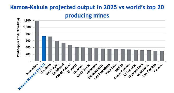 Ivanhoe's giant Kamoa-Kakula copper project in DRC keeps getting bigger