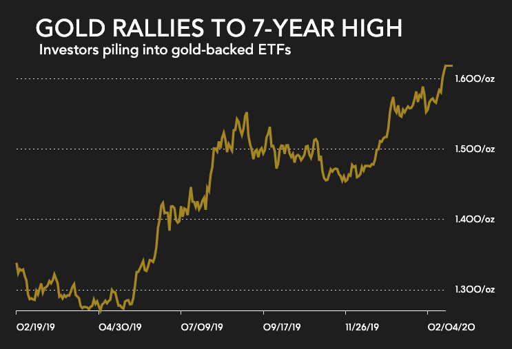 Gold price at 7-year high as hedge funds, ETF investors pile in