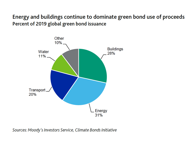 Green, social and sustainability bonds to reach $400 billion in 2020