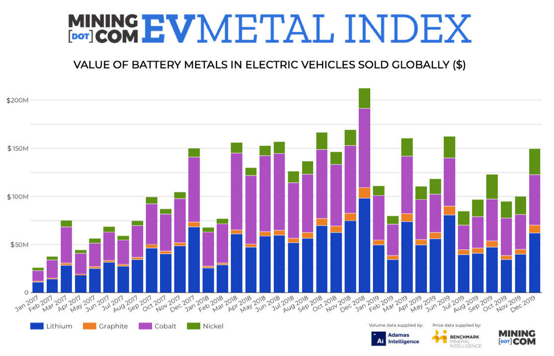 New index tracks growth of global EV battery metals industry