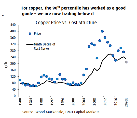 CHART: 40-year cost curve shows copper price rout likely over
