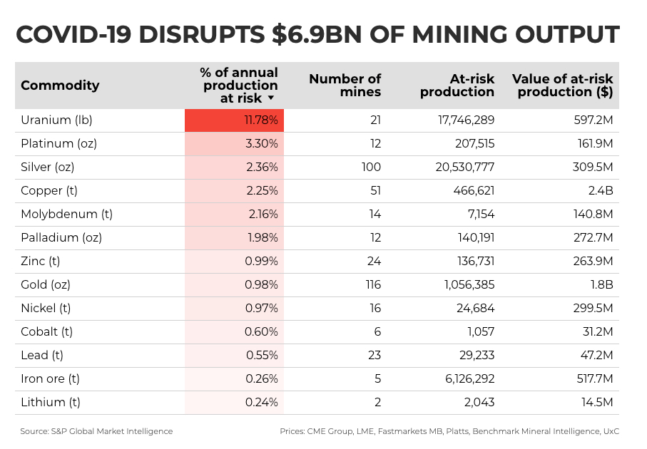 Covid-19 disrupts $6.9 billion of global mining output