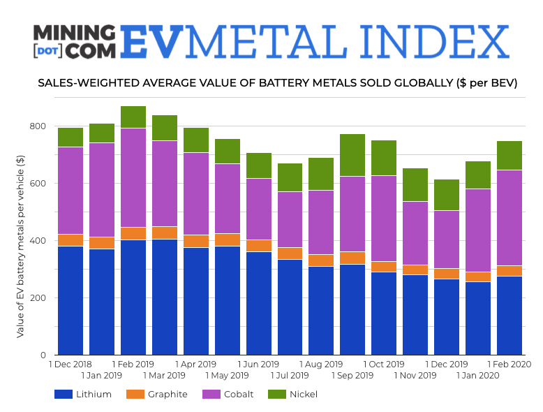 Cobalt price, nickel use limit damage to EV Metal Index
