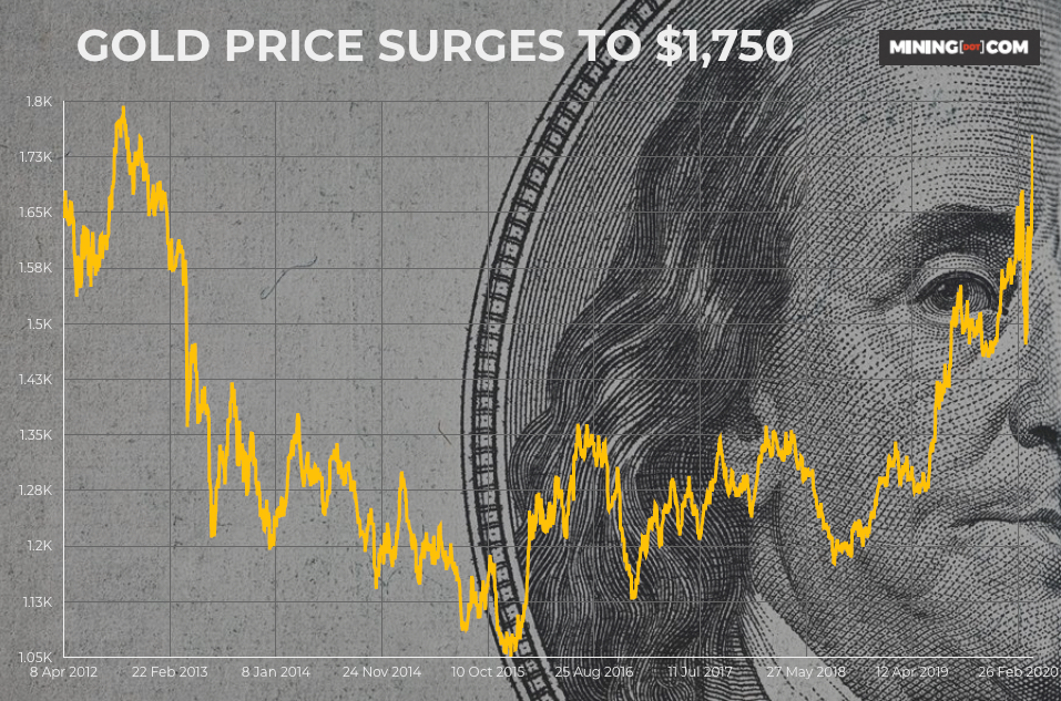Gold price leaps to $1,750 1