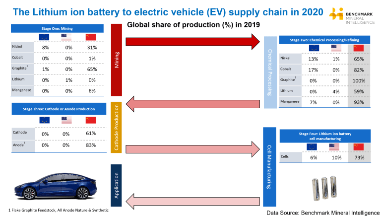 CHART: China's stranglehold on electric vehicle battery supply chain