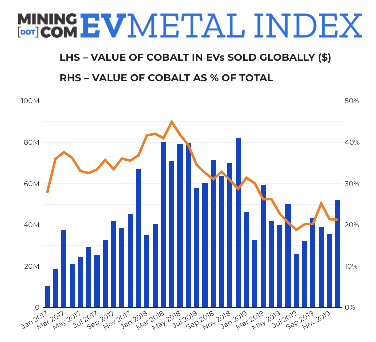 MINING.COM launches EV Battery Metals Index