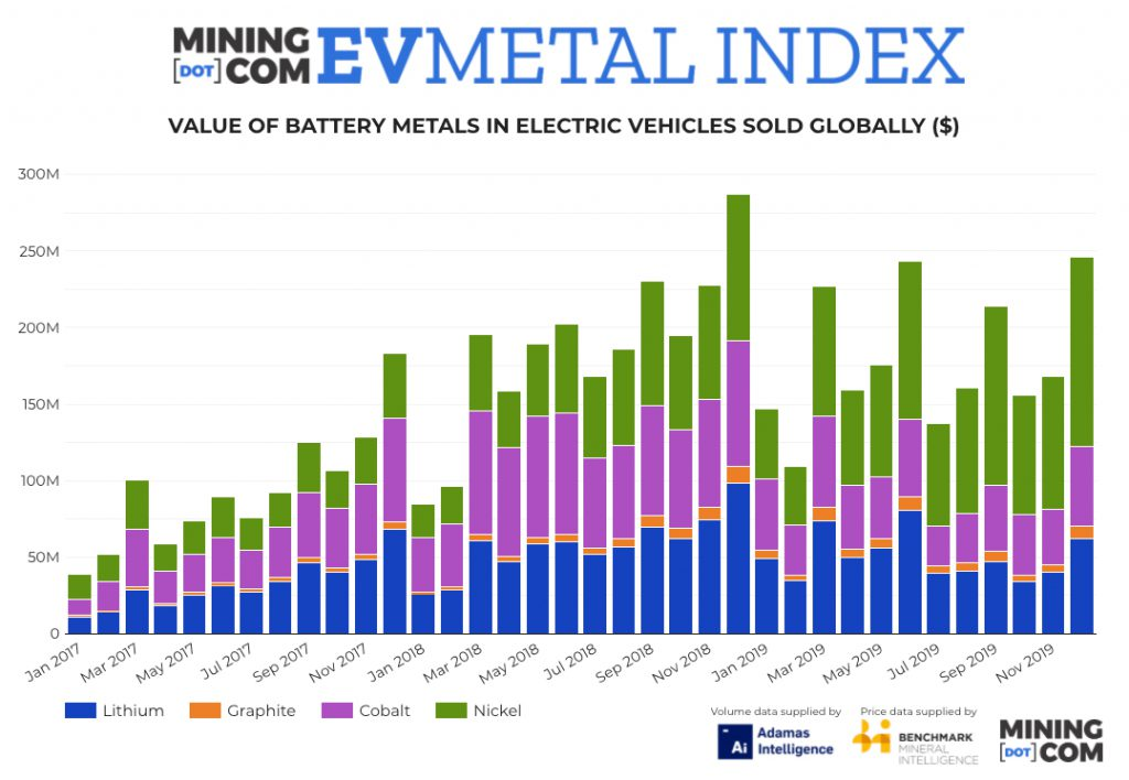 MINING.COM Electric Vehicle Metal Index