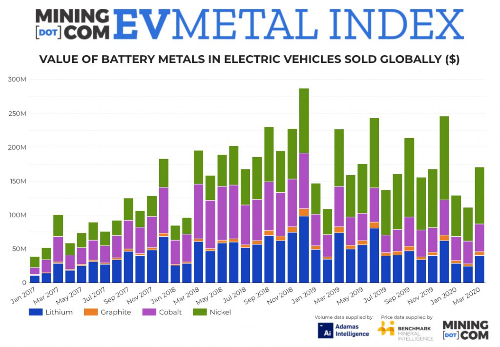 Nickel, cobalt prices benefit as electric car action shifts to Europe