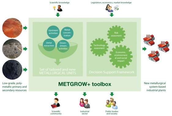 RAW MATERIALS: MetGrow+ project looks at metals recovery