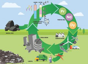 New technology promises to be a game-changer in the extraction of rare earths