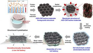Scientists develop stretchable lithium-ion battery