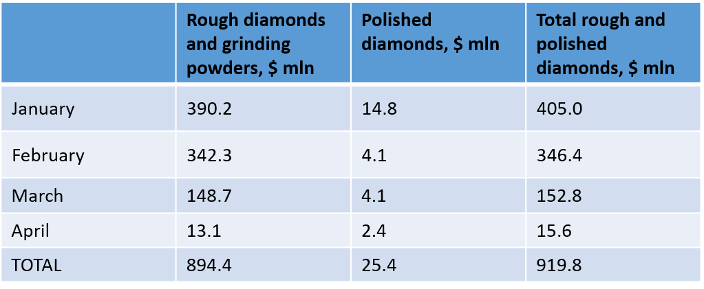 Alrosa's anemic April sales a fresh sign of market agony