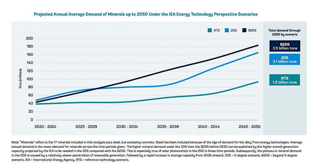 Demand for battery metals to jump 500% by 2050