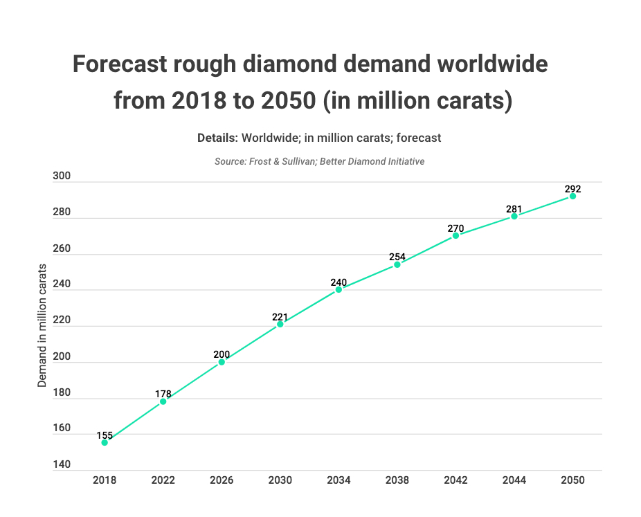 These three countries hold 80% of global diamond reserves
