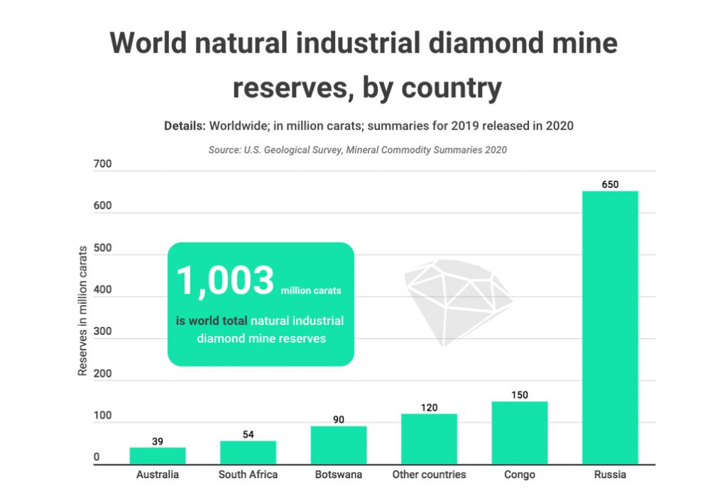 Three countries hold 80% of global diamond reserves
