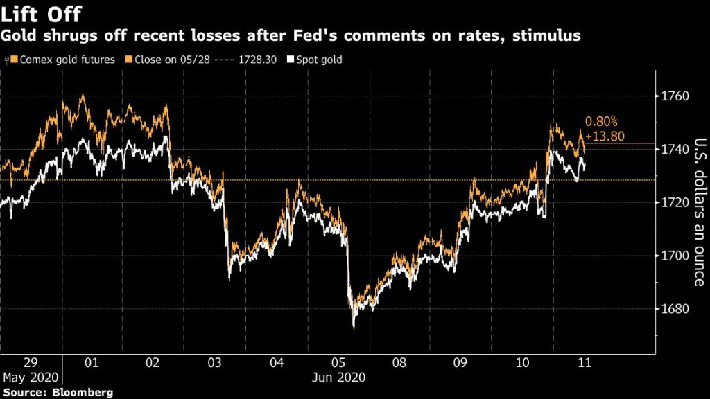Gold price up as Fed commits to low rates 1
