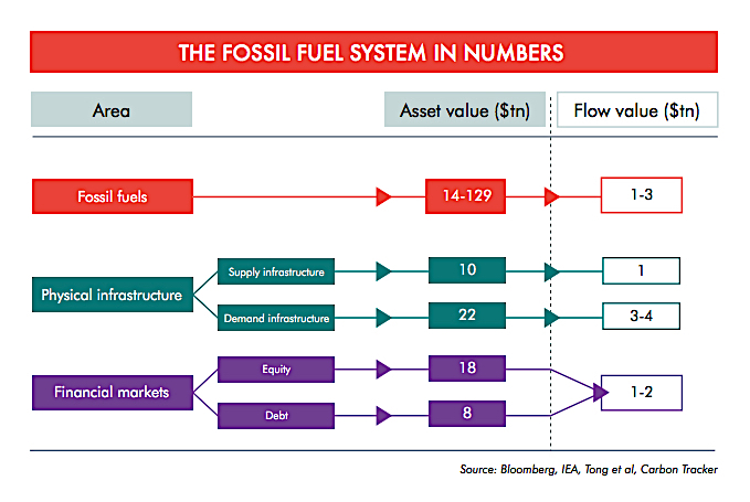 """Fossil fuel industry in """"terminal decline"""" — study"""