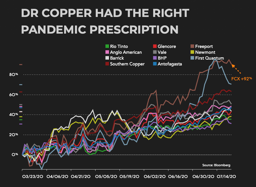 Forget the gold price, copper was the most profitable covid-19 trade