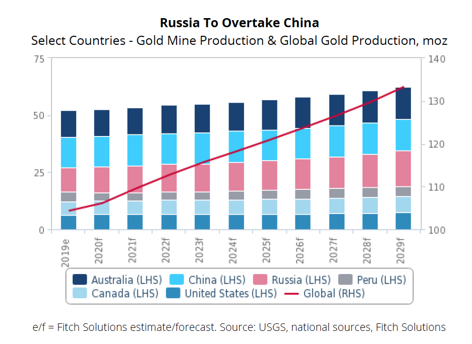 Global gold production to grow 2.5% by 2029 - report