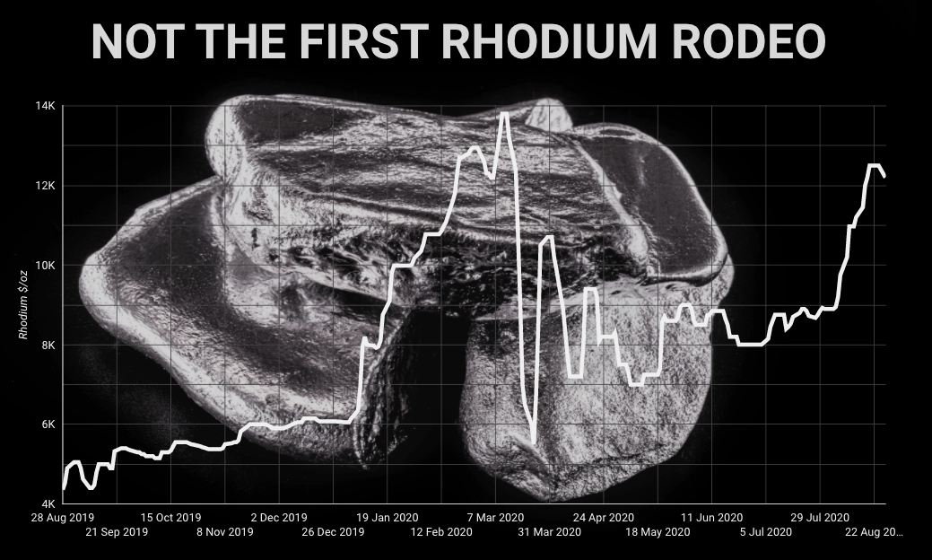 Rhodium price on track for fresh record as mine output plummets