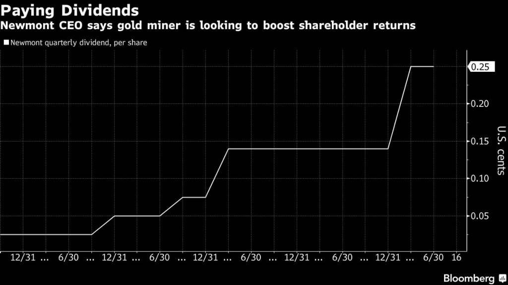 Newmont CEO says gold miner is looking to boost shareholder returns