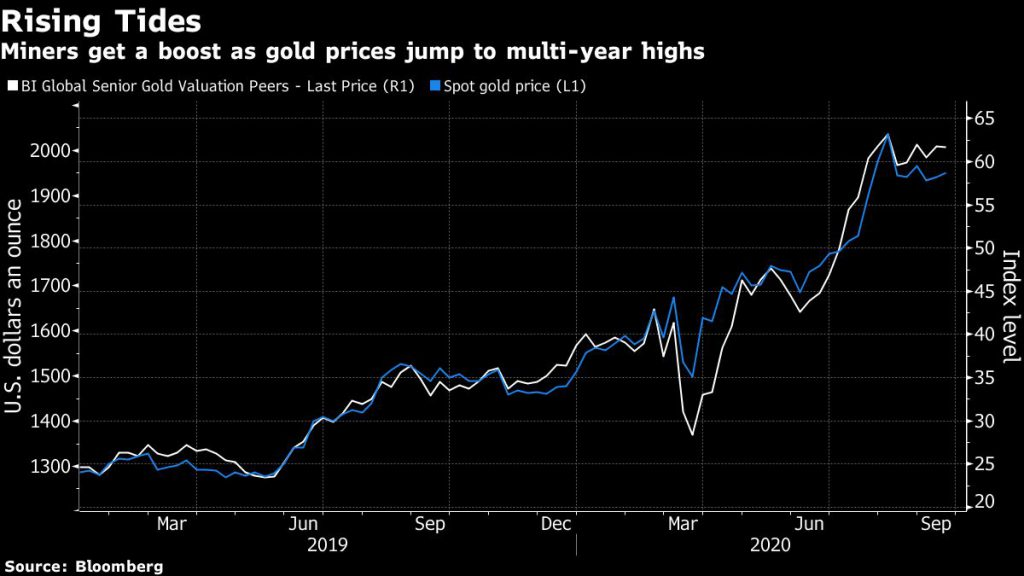 Miners get a boost as gold prices jump to multi-year highs