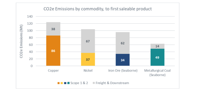 Carbon emission curves for iron ore, copper, met coal and nickel