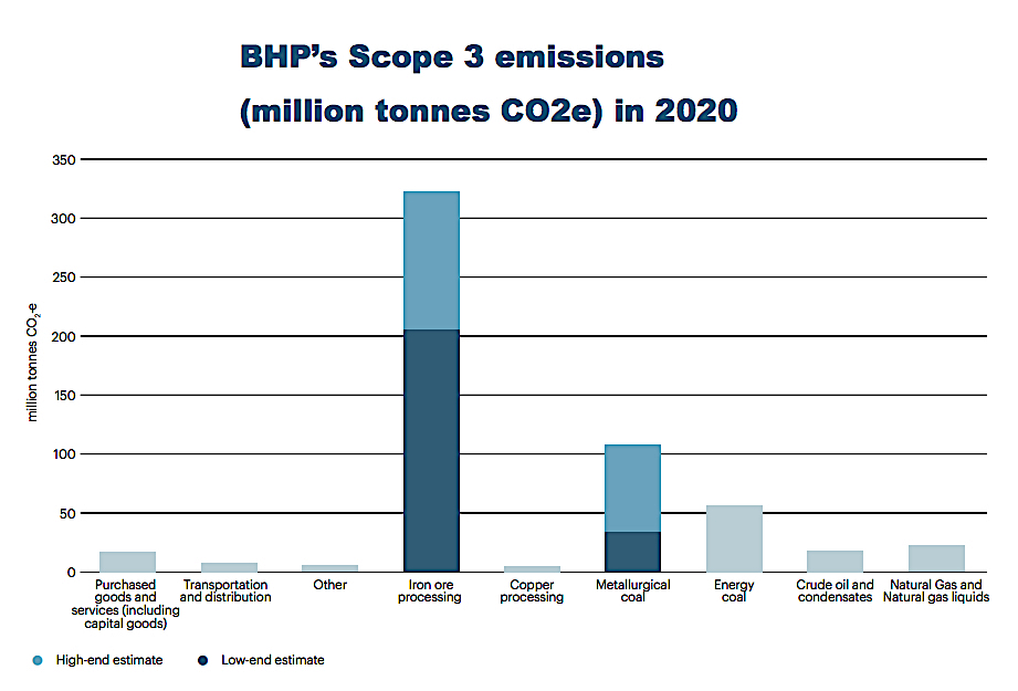 BHP emissions reduction target of 30% by 2030 fail to impress
