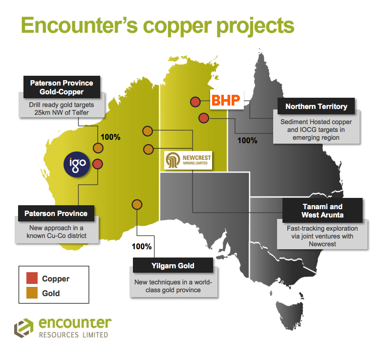 BHP bets on copper project in Australia's Northern Territory