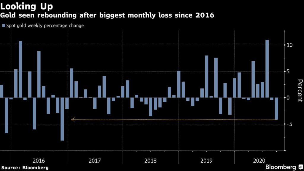 Gold seen rebounding after biggest monthly loss since 2016