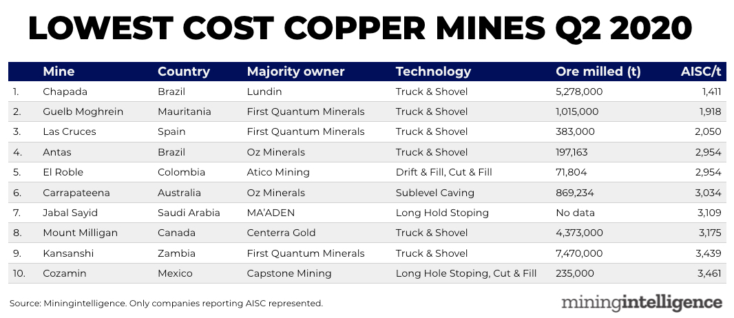 RANKED: Top 10 lowest cost copper mines