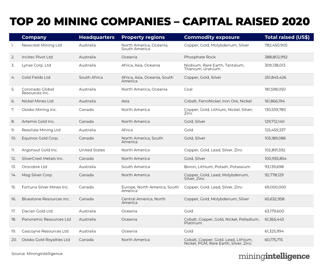 RANKED: Top 20 mining companies – capital raised in 2020