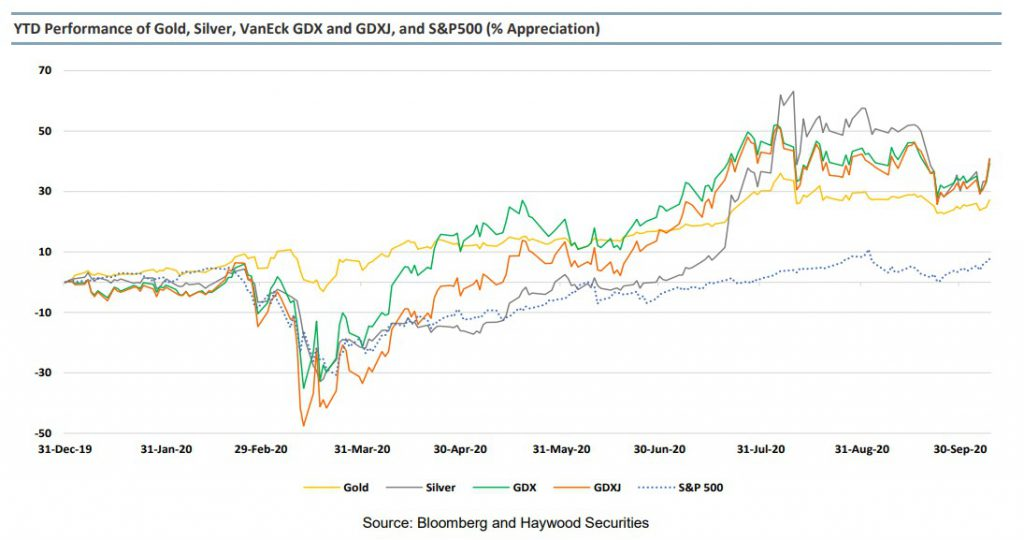 Gold, silver on track to long-term uptrend – report