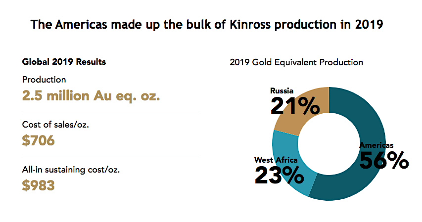 Kinross Gold mulling sale of Americas mines