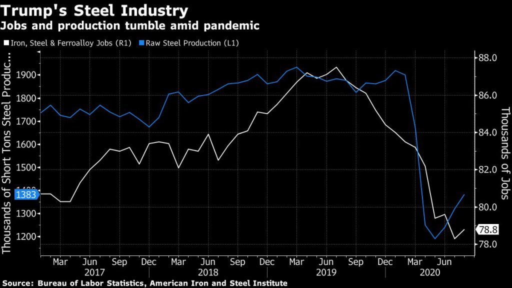 Jobs and production tumble amid pandemic