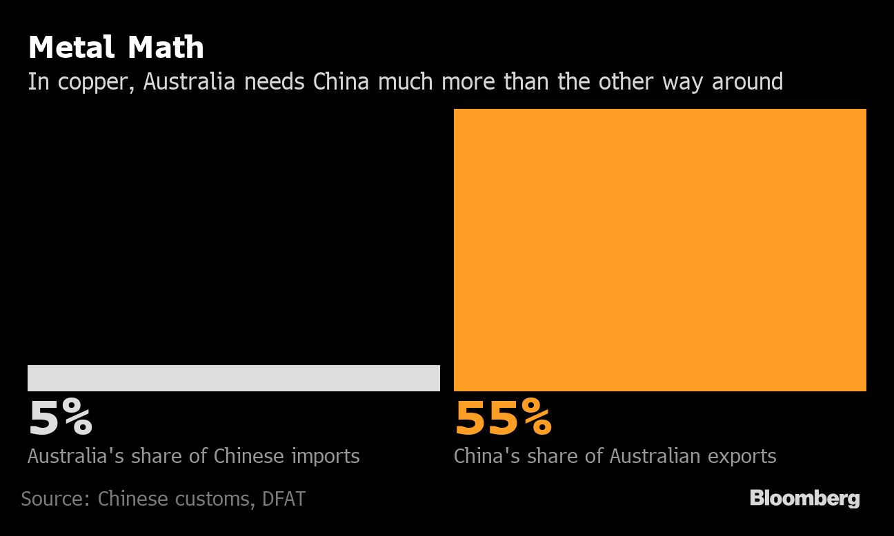As China row deepens, 1 million tonnes of Australian copper concentrate need new buyers