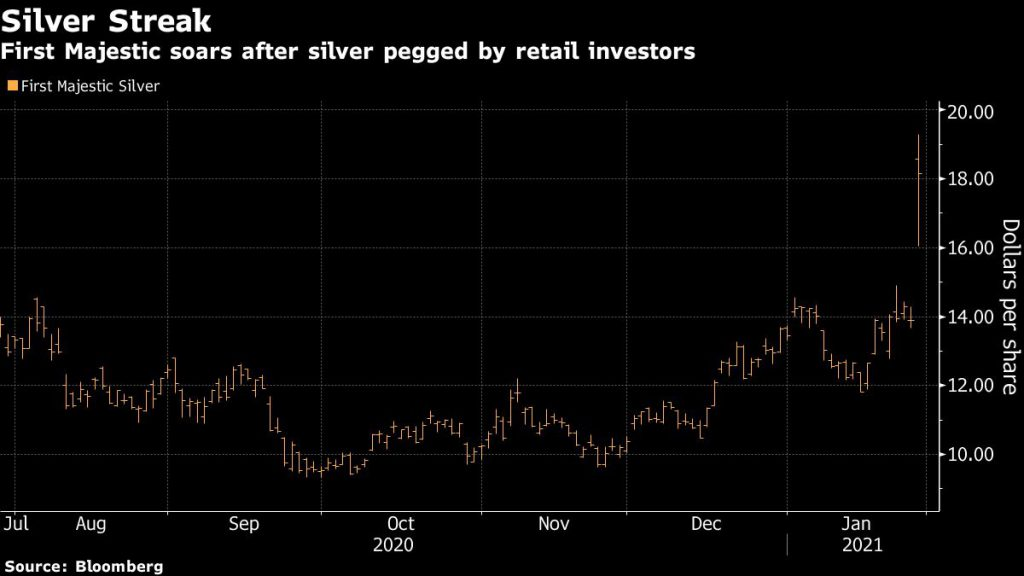 First Majestic soars after silver pegged by retail investors
