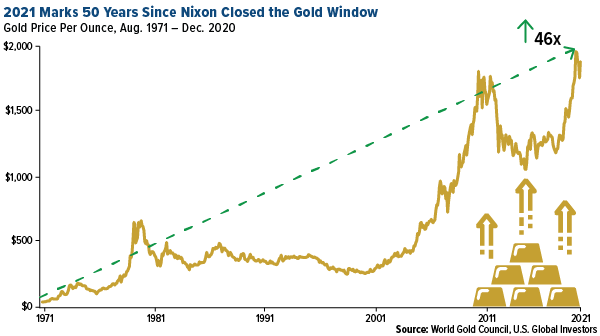 Closing the Gold Window Opened the Door to Modern Monetary Theory (MMT)