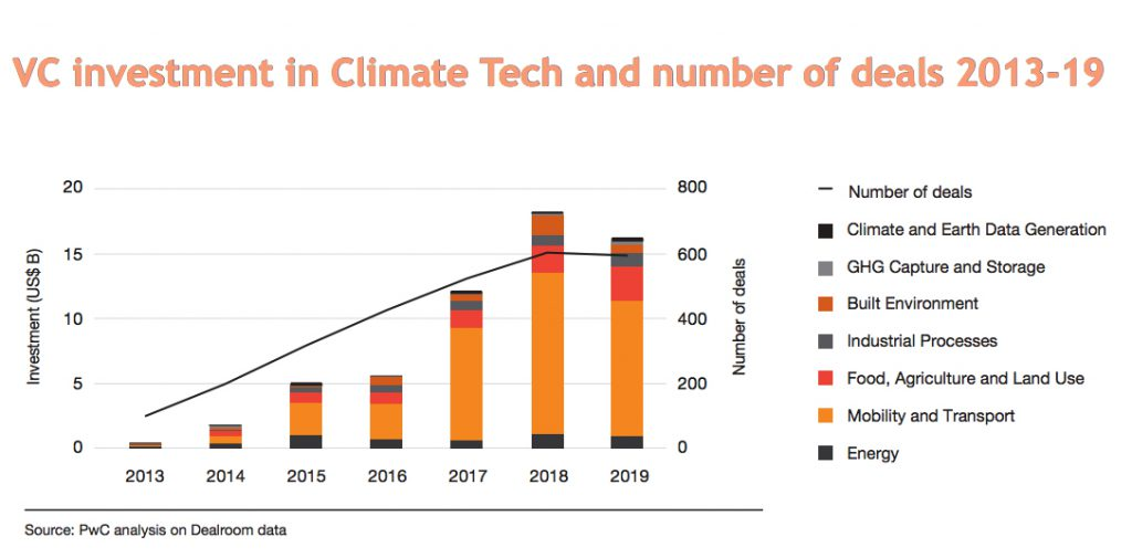 VC-investment-in-Climate-Tech-and-number