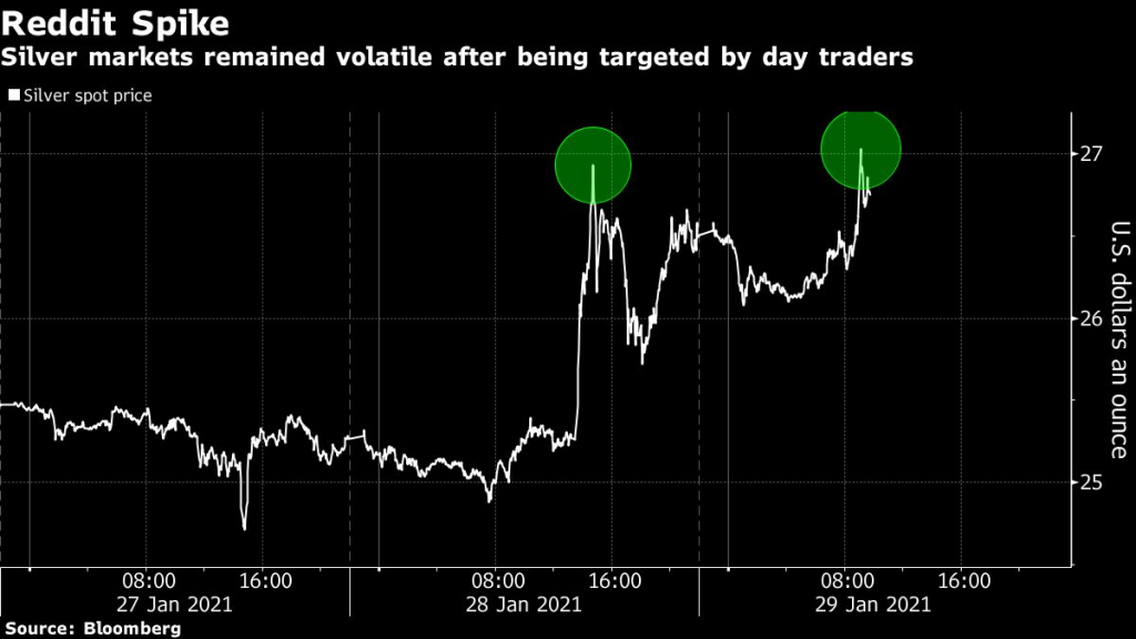 Silver traders ask who wrote Reddit posts to spark a run-up