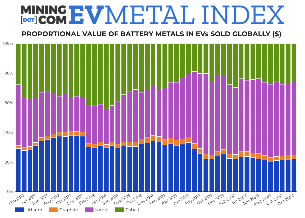 EV metals index beats  record by 54% as electric cars reach tipping point