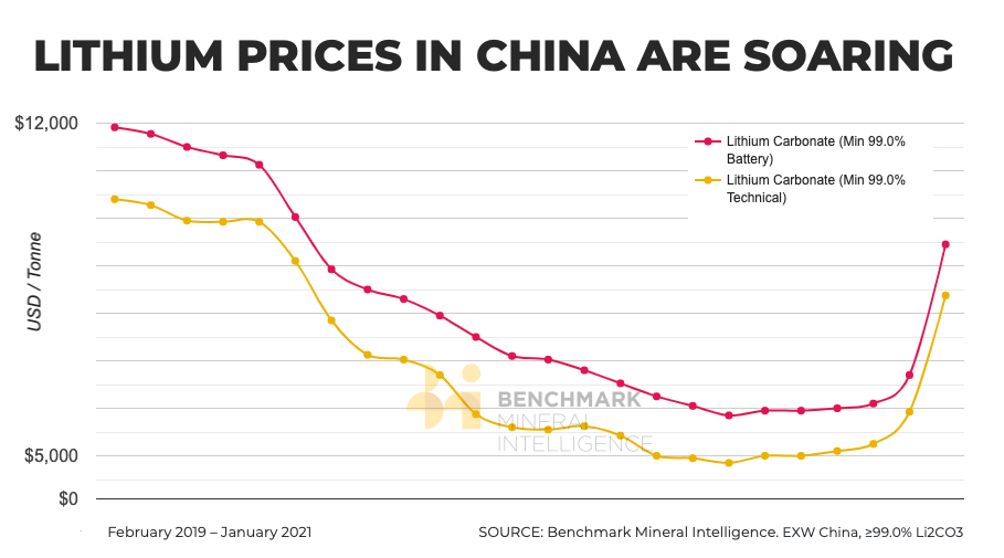 Lithium price in China surges 40% to 18-month high