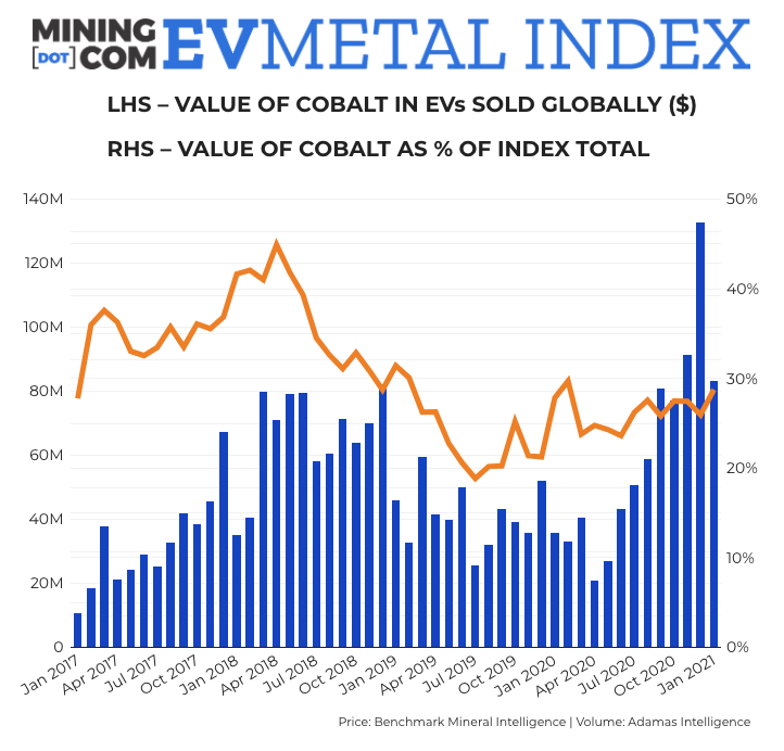 EV Metal Index doubles year-on-year as lithium, cobalt prices rally