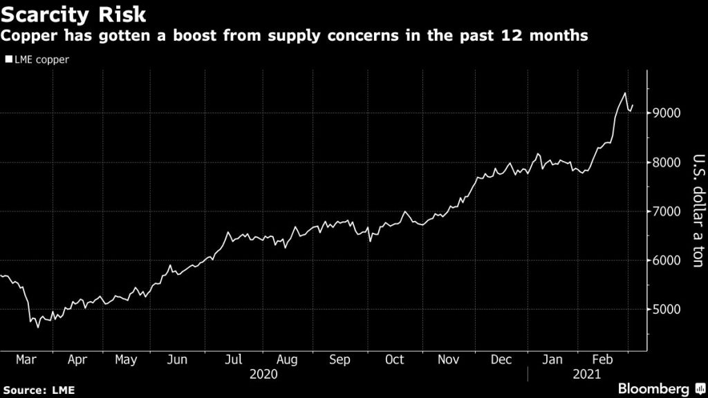 Copper price scales $9,000 after Goldman calls it the new oil
