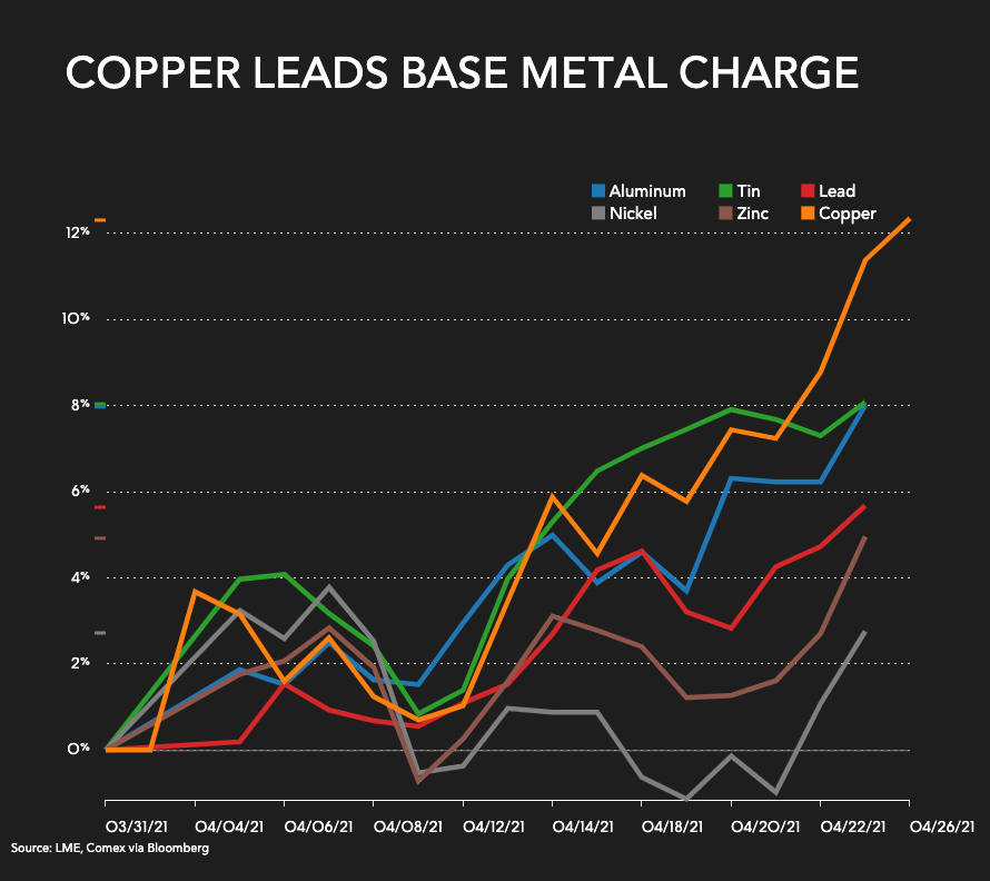 Copper price eyes record, but further out forecasts are grim