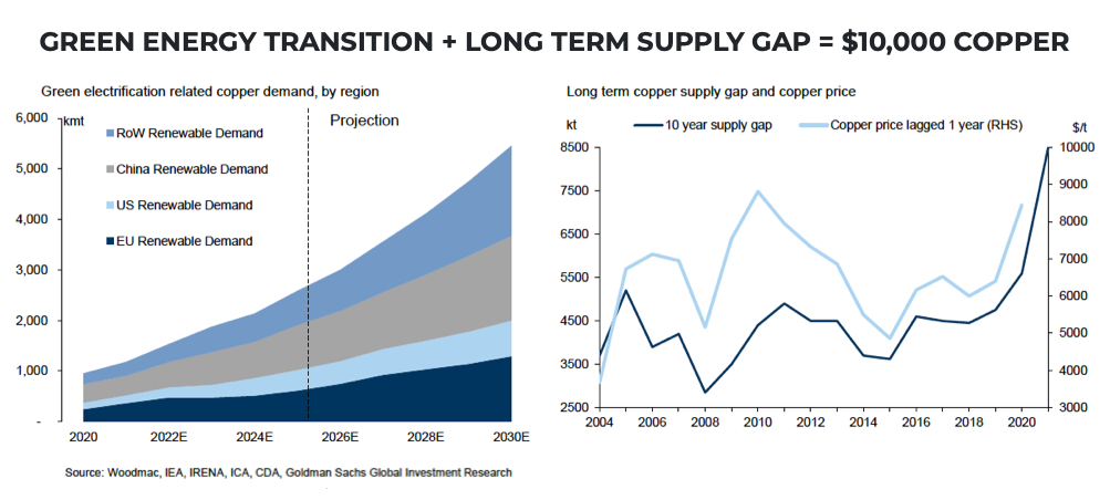 Goldman doubles down: Record-high copper price within a year