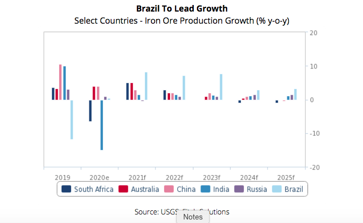 global iron ore production growth to accelerate, driven by brazil - report Global iron ore production growth to accelerate, driven by Brazil – Report Screen Shot 2021 05 17 at 1