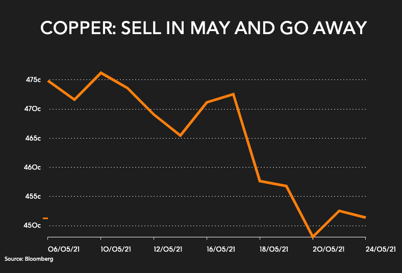 Copper price: Sell in May and go away